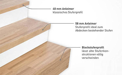 holztreppen und treppenstufen bau und renovierung. Black Bedroom Furniture Sets. Home Design Ideas